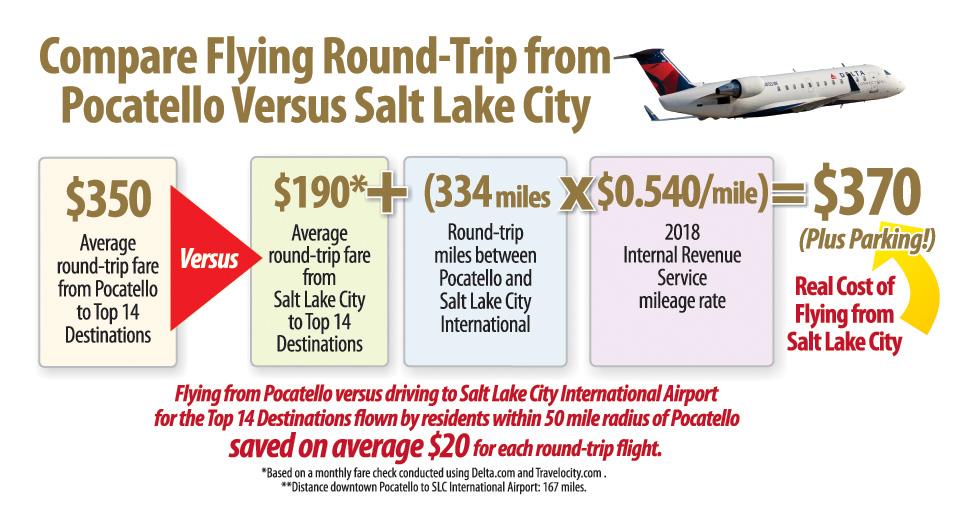 Pocatello Versus SLC Cost Comparison